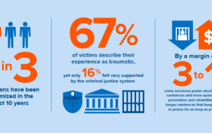 Crime Survivors Speak: Florida Victims' Views on Safety and Justice